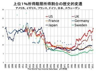 0以上の国の所得と資産のデータを300年の超長期にわたり遡って分析