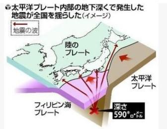 異常震域,原因,メカニズム